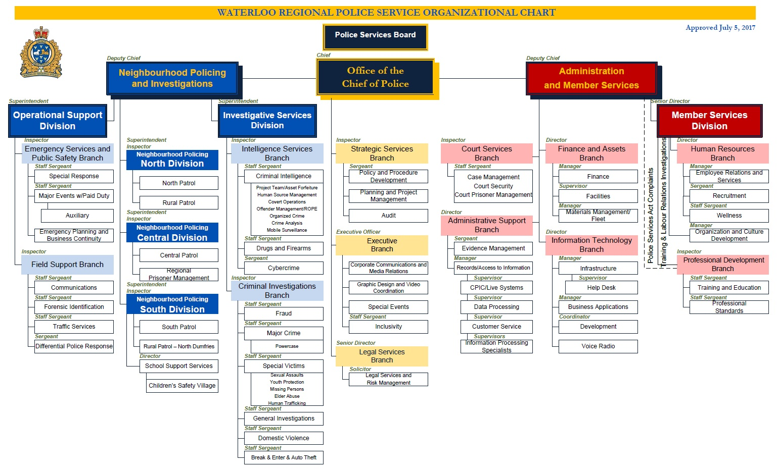 Organizational chart of the WRPS